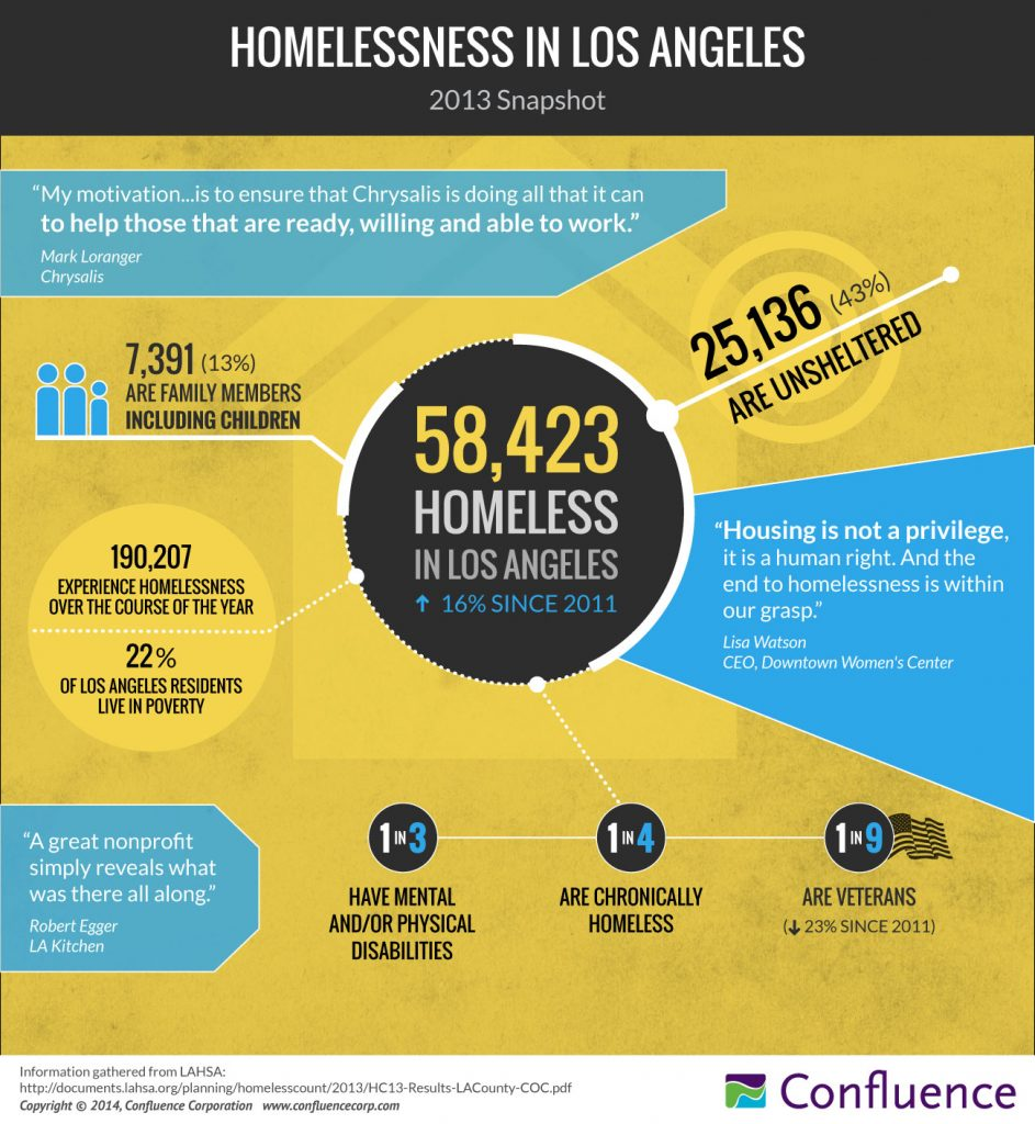 Homelessness in L.A.   Los Angeles Homeless Statistics