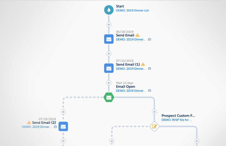 Pardot Engagement Path Best Practices