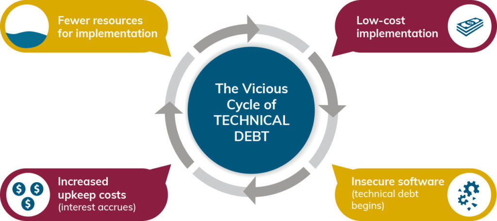 The Vicious Cycle of Technical Debt