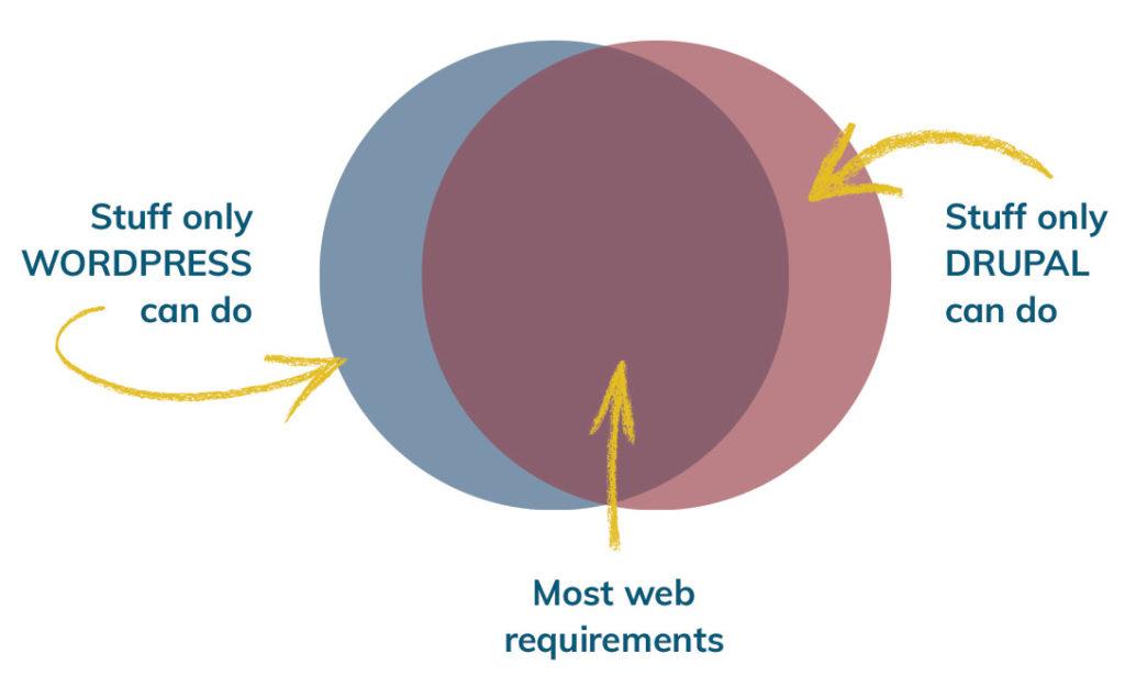 Venn diagram of overlap of Drupal and WordPress functionalityt