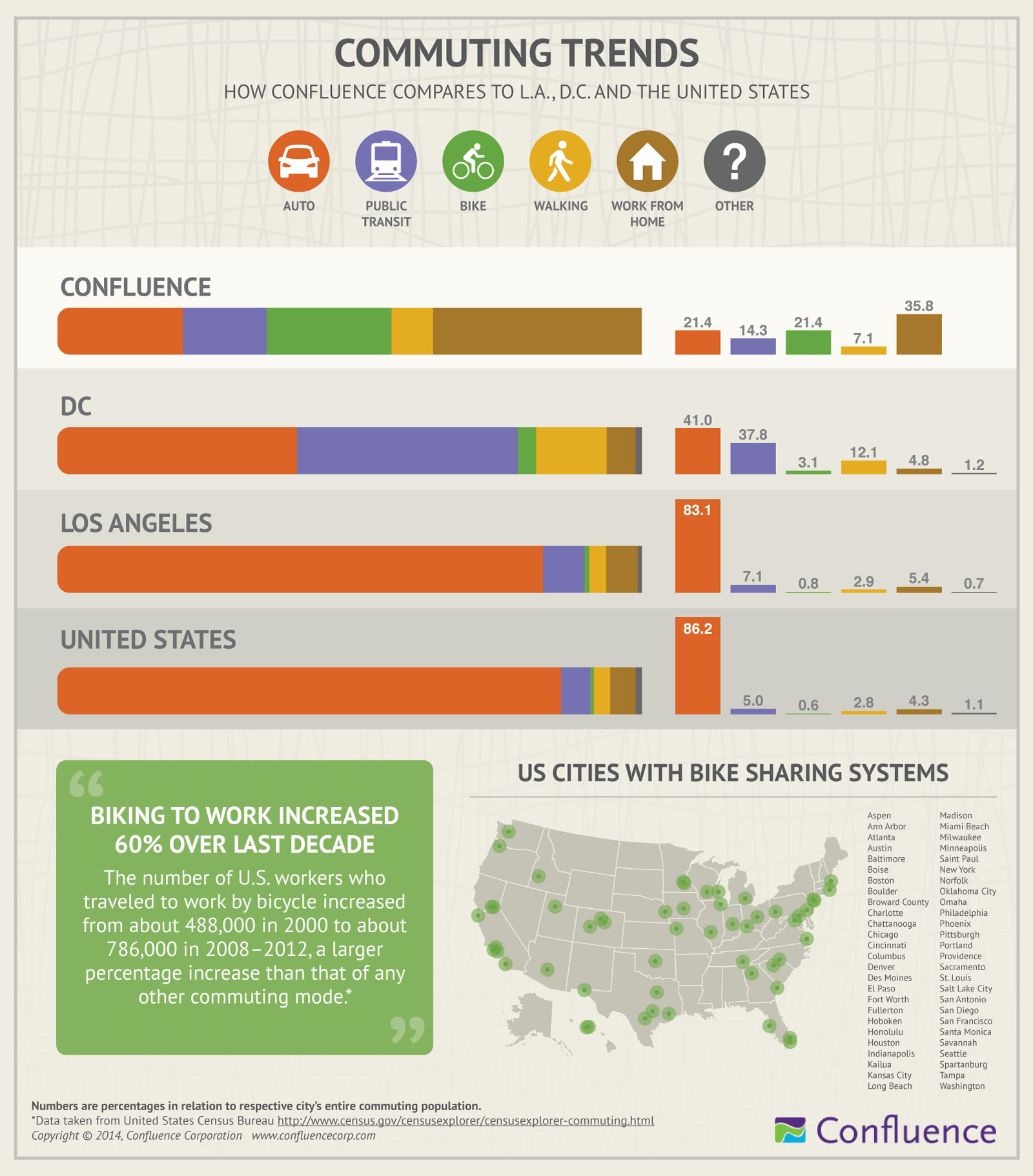 Infographic design - Commuting Trends in D.C., L.A., and across the United States